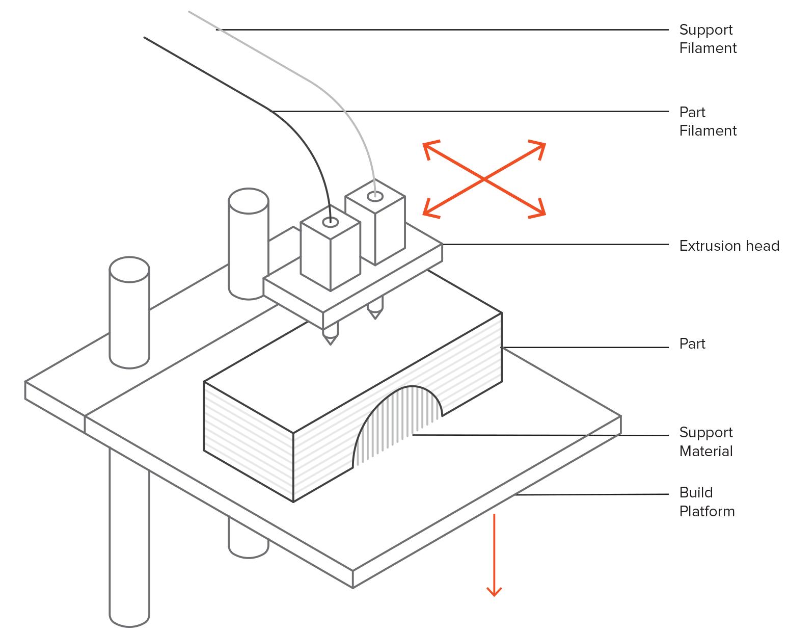 Post processing for SLA printed parts | 3D Hubs